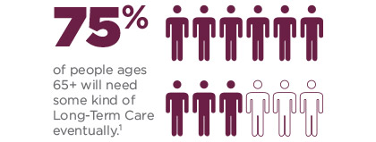 75%25 of people ages 65+ will need some kind of Long-Term Care eventually.